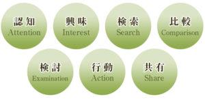 認知 Attention 興味 Interest 検索 Search 比較 Comparison 検討 Examination  行動 Action 共有 Share